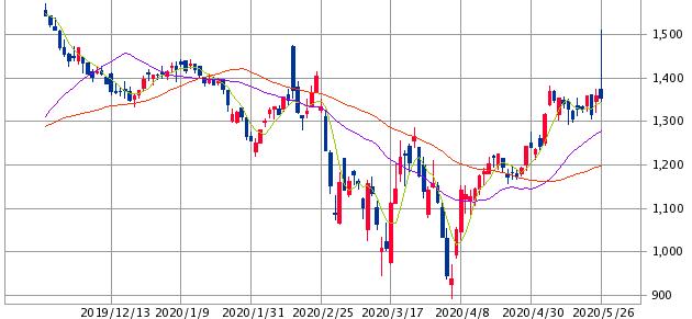 ホールディングス 株価 トリドール